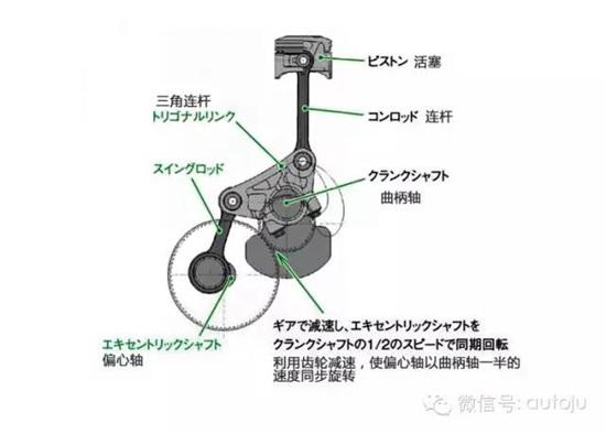 可变压缩比(二)丨聚技  本田的exlink发动机是一款四冲程水冷单缸
