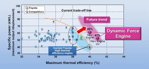 丰田最新的2.5升自然吸气汽油发动机最大热效率达到40%,是目前全球最高水平 日本的丰田和马自达公司,正在积极研发HCCI(大意为均质压燃),这种技术不用火花塞点火,而是用类似柴油机的压燃方式,据说,压燃方式可以把汽油发动机的热效率提高到50%左右。 汽油发动机热效率达到50%,不光是日本某个汽车公司的目标,它已经上升到日本国家战略层面,是日本汽车厂商与科研人员联合起来,代表日本,与世界展开竞争的一个目标。 在提高发动机燃烧效率方面,日本汽车厂商不是单打独斗,而是选择了联合研发。由